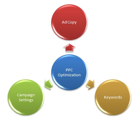 PPC Campaign Optimization Tips