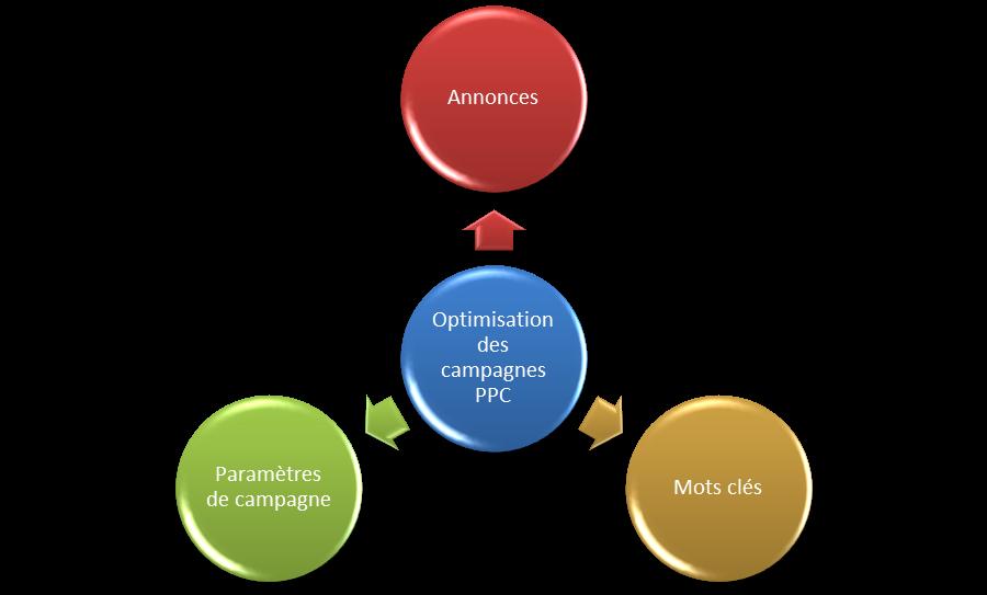 ppc optimisation