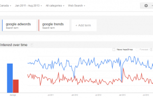 Google Trends, an important tool that should be integrated within AdWords, itself.