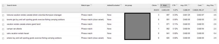 search partners search terms query