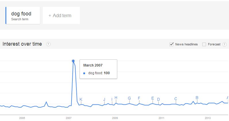 Google Date Range - Dog Food