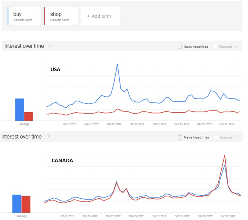 holiday-trends-usa-vs-canada