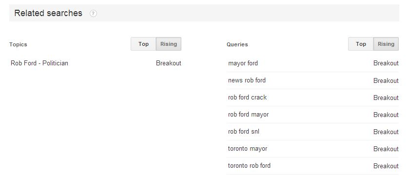 Image of Google Trends – Rising Queries