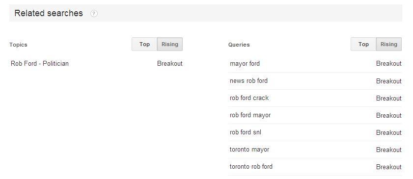 Google Trends - Rising Queries
